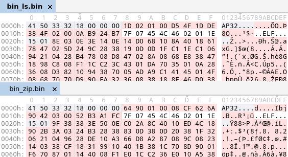 Two ELF files compressed with aPLib in comparison.