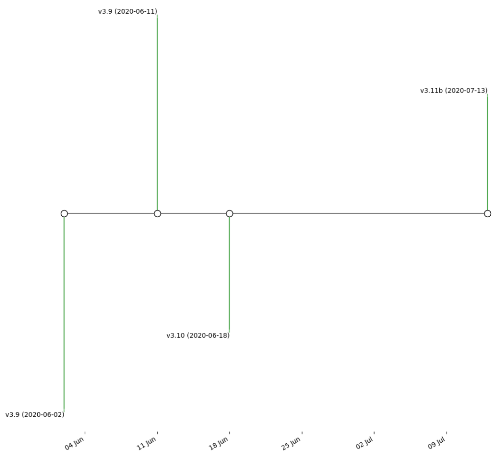 Timeline of PE timestamps vs versions of SDBBot